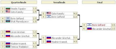Árbol clasificatorio del Duelos de Candidatos de la Federación Internacional de Ajedrez FIDE 2011