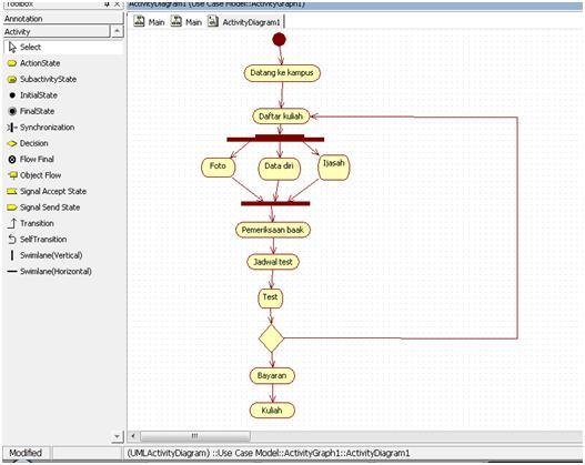 Koleksi riyana activity diagram maksud diagram di atas adalah alur pendaftaran mahasiswa baru pertama mahasiswa datang ke kampus kemudian daftar kuliah pada saat proses pendaftran ccuart Choice Image