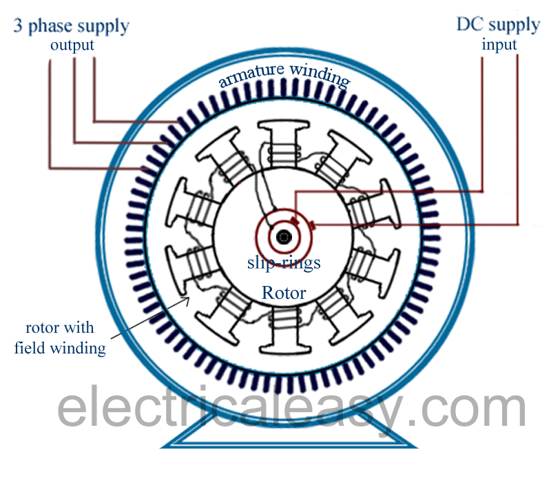 alternator (AC generator) salient pole construction