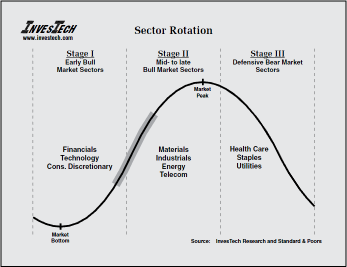 Rotational trading strategies