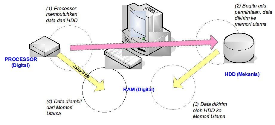Naufalgroups cara kerja komputer secara umum cara kerja komputer secara umum ccuart Image collections