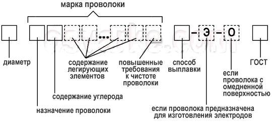 Welding Certificates: Welding Wire