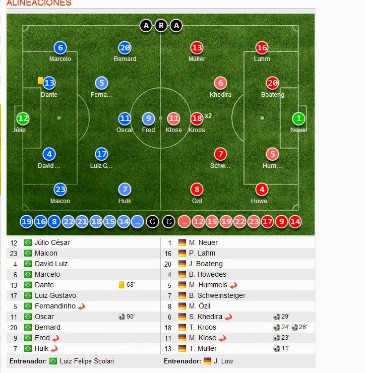 Brazil 1 Germany 7 lineups