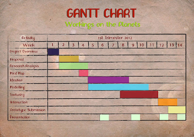 mba dissertation gantt chart Armed with a piano, a gantt chart and an mba: mancosa donates mobile libraries to under resourced schools: preparing to write your mba dissertation.
