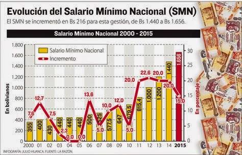 INCREMENTO SALARIAL 2.015