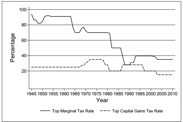 Fig. 1: Historical Trend of Top Marginal And Capital Gains Tax Rates, 1945-2011 (CRS)