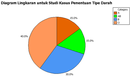 Statsdata penyajian data statistik diagram batang dan diagram lingkaran digunakan untuk menggambarkan penyebaran suatu data pengamatan yang bertipe kategori berikut hasil output diagram ccuart Gallery