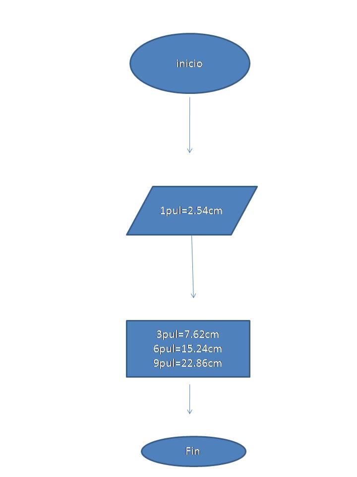 Pumas diagrama de flujo de el sistema metrico decimal a ingles diagrama de flujo de el sistema metrico decimal a ingles ccuart Gallery