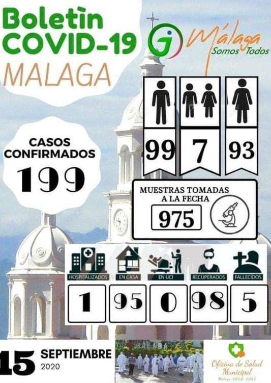 Covid-19: Con casi 200 contagios, Málaga es el municipio más afectado de García Rovira, Norte y Gutiérrez