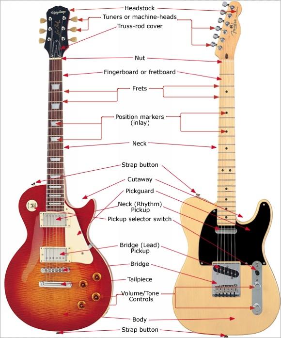 Tentang Gitar Elektrik     Bagian