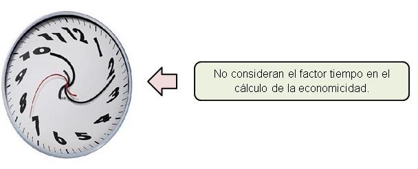 método estático de inversiones