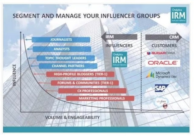 Segment and manage your #influencer groups