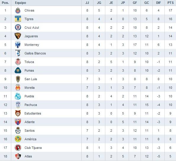 Tabla De Posiciones De Liga Mexicana 2016 | Calendar Template 2016