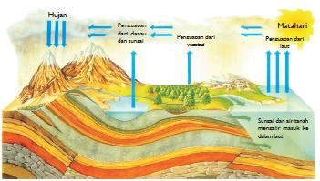 Siklus hidrologi (Sumber: Ensiklopedia IPTEK)