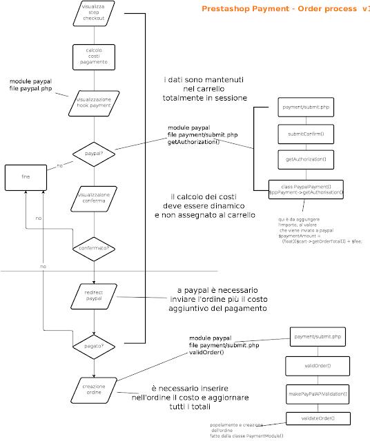 prestashop paypal fee module | commissioni paypal prestashop