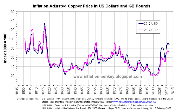 Graph showing inflation adjusted copper price index to the price at 1900 equalling 100. m The graph clearly shows that the when inflation is accounted for the copper price in 2011 is simular to that in the mid 1950's and late 1960's.