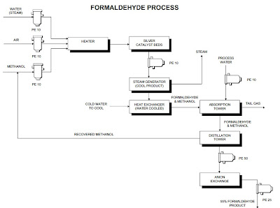 Formaldehyde flow diagram
