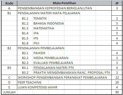Struktur Mata Pelatihan PLPG 2012
