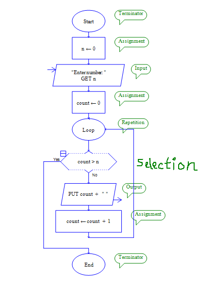 possible flowchart design solutions lectures or labs pedagogy input symbol put double quote around the input prompt for example enter number - Software Design Flow Chart Examples