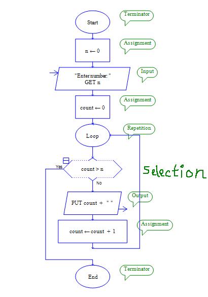 Ytbau Flowchart Drawing And Programming