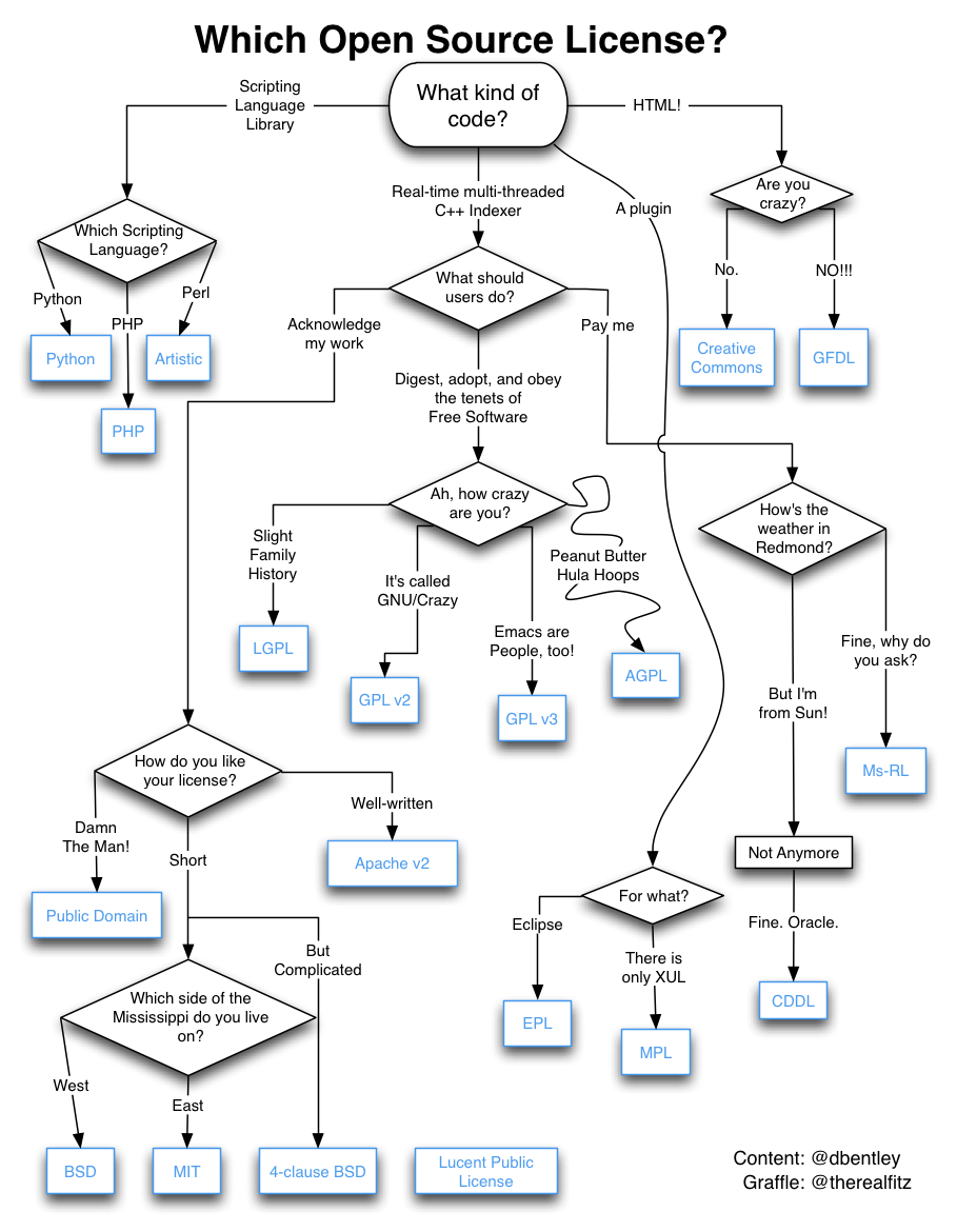 Bill the lizard which open source license i like the balance it strikes between being funny and still being at least somewhat useful and informative credit for the original flowchart goes to the ccuart Choice Image