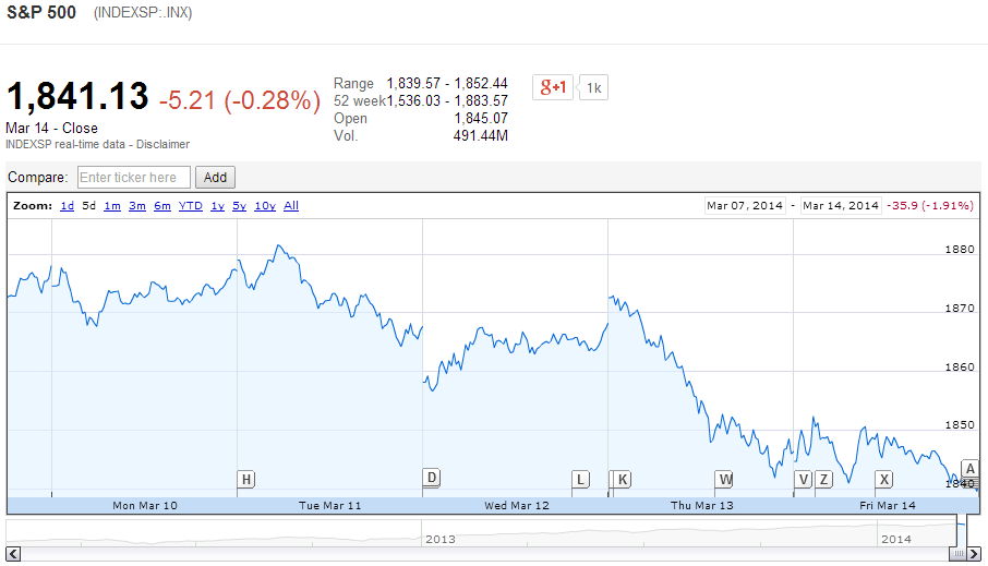 S&P 500: 5 Day Chart Ending 2014-03-14 - Source: Google Finance