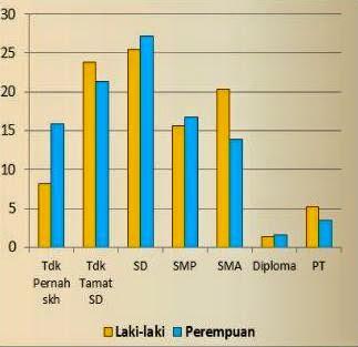 Tabel Statis Pendidikan Di NTB