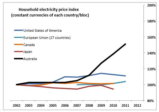 Household electricity price index