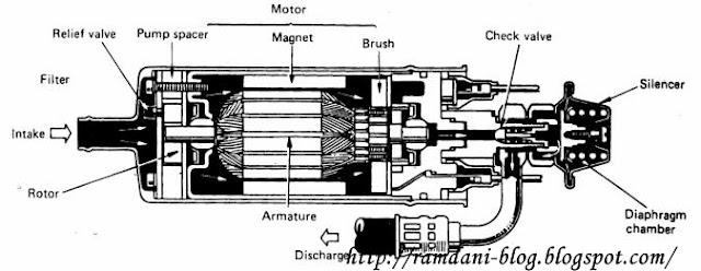 komponen utama pompa bahan bakar electric