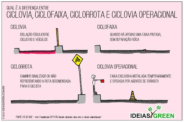 Qual é a diferença entre ciclovia, ciclofaixa, ciclorrota e ciclovia operacional