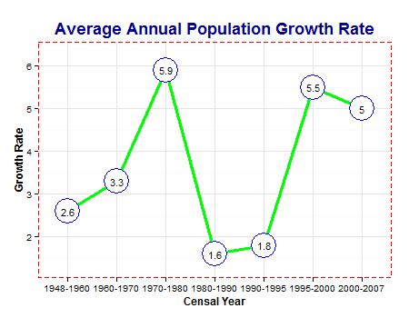 Average Annual Population Growth Rate of Tawi-Tawi
