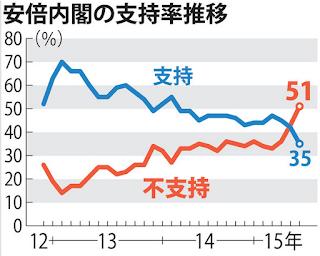 安倍内閣の支持率推移毎日7月
