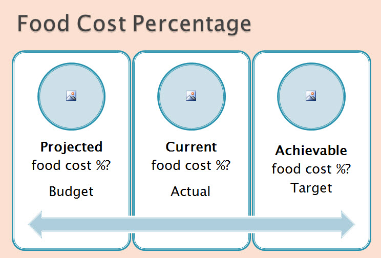 Food cost wiz is my food cost too high use the food cost target as your projected food cost but take a hard look at the actual results your food cost is too high if you havent implemented tight forumfinder Images