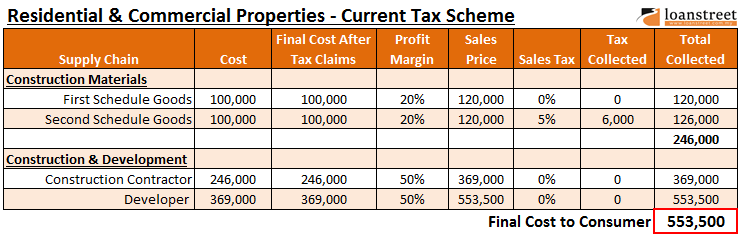 gst for property