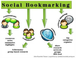 Social bookmarking 2012
