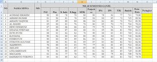Contoh data untuk rumus ranking excel