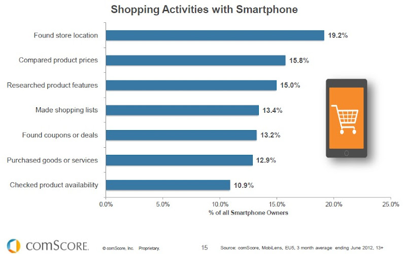 Shopping activities with smartphone