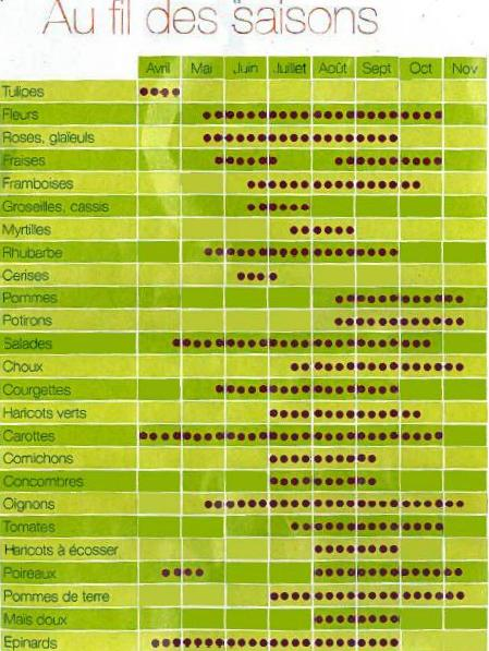 Les jardins familiaux de louveciennes calendrier des for Calendrier plantation jardin
