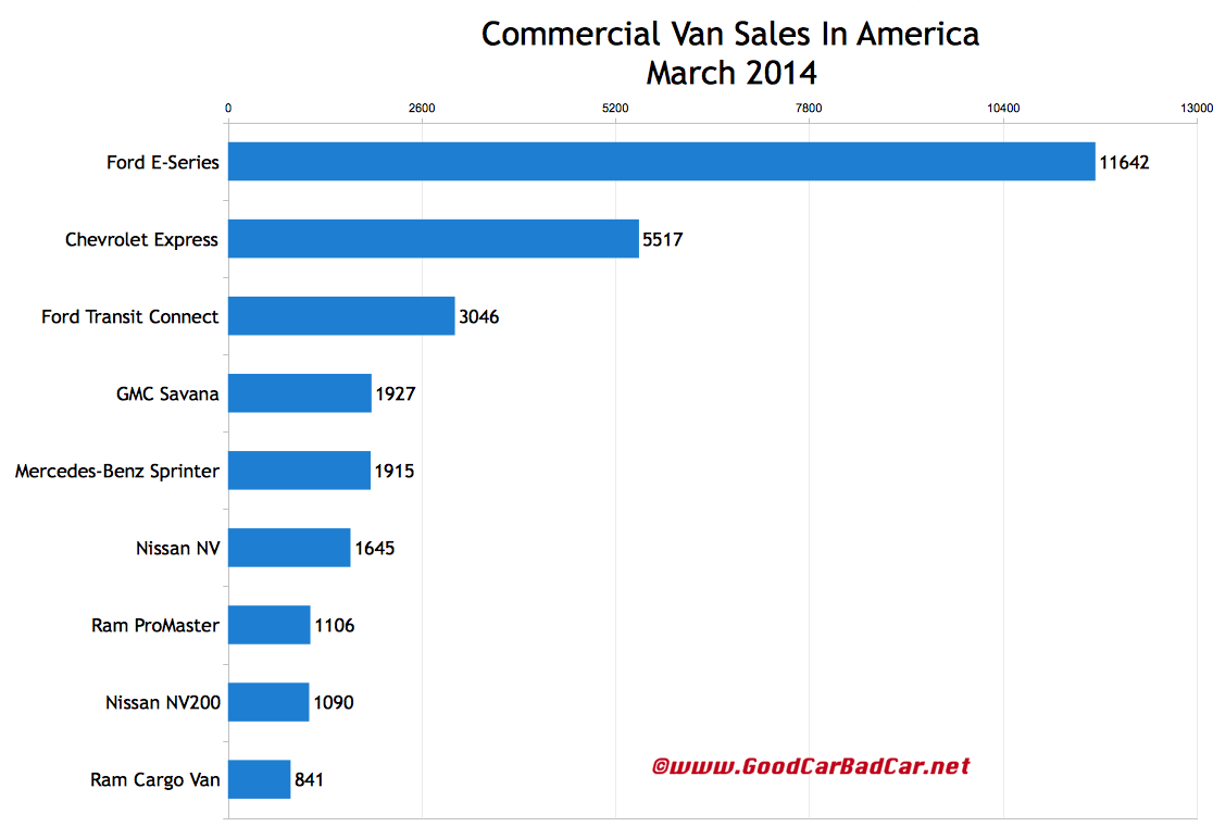 March 2014 USA commercial van sales chart
