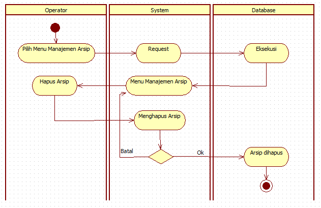 Tutorial kampus kumpulan tutorial activity diagram hapus arsip ccuart Image collections