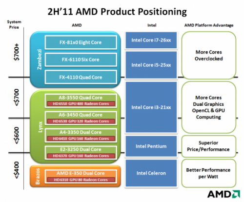 AMD Bulldozer VS Intel processor