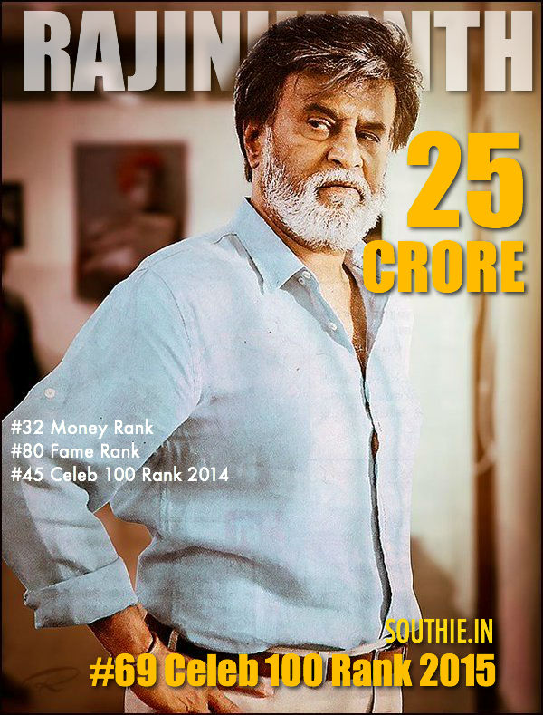 Rajinikanth 69 on Forbes Celebrity 2015 list. Rajinikanth stands on 69 on the list of Top 100 celebrities in India. Rajinikanth, Superstar, 2015, Forbes celebrity 69,