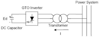 GTO-based STATCOM Diagram
