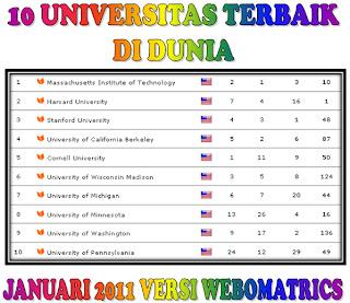 Barangkali anda berminat masuk salah satu Universitas terbaik di dunia