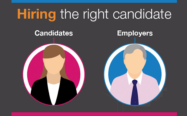 how to hire the right candidate To hire the right person for the job, you need to look past candidates' resumes  and cover letters and learn more about them as people.