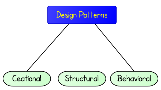design patterns elements of reusable object oriented software pdf
