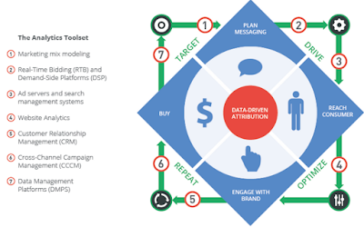 Introducing the Definitive Guide to Data-Driven Attribution