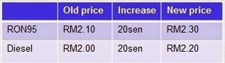 Harga Minyak RON95 dan Diesel Naik 20 Sen