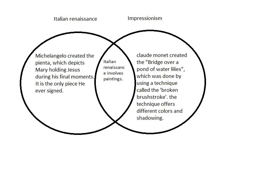 The Italian Renaissance: double bubble map on