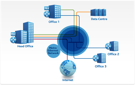 Metro Ethernet - Its Uses And Benefits